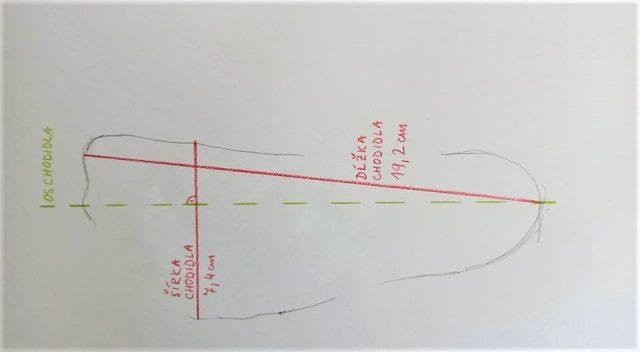 meranie-noh-obkres